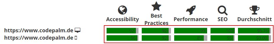 Performance Analyse Auswerten